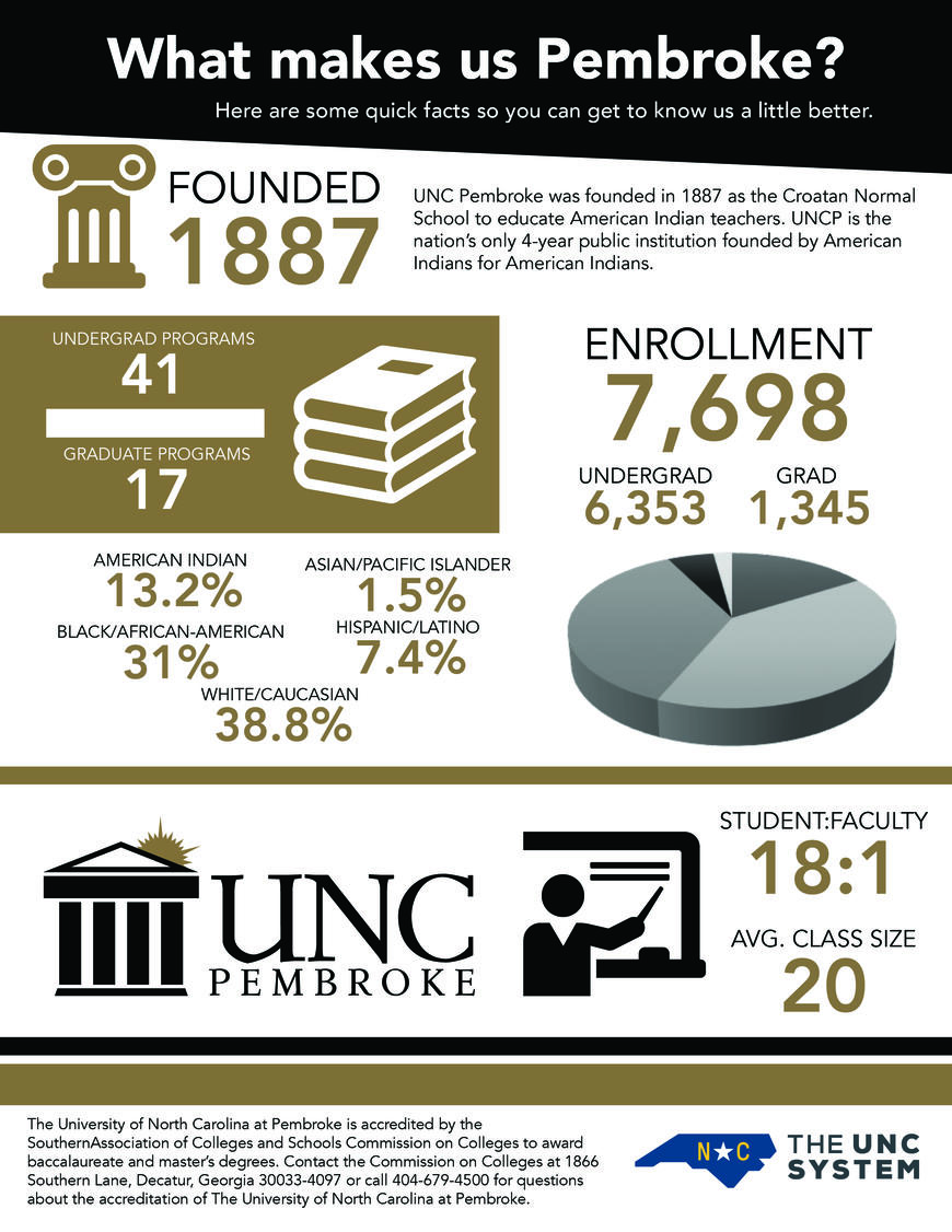 ABOUT UNCP: enrollment 7,698, member of the UNC System with 18:1 faculty to student ratio