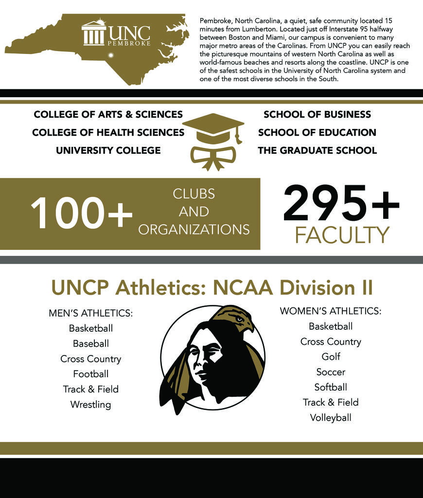 295+ full time faculty, mens and womens' division II athletics, 100+ clubs and organizations, UNCP is one of the most affordable schools with NC Promise